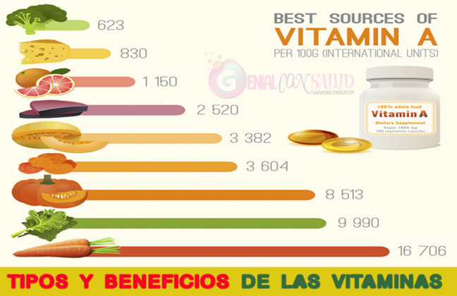 Tipos y beneficios de las vitaminas